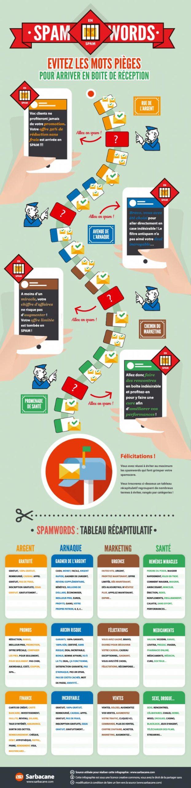 infographie-spamwords-newsletter
